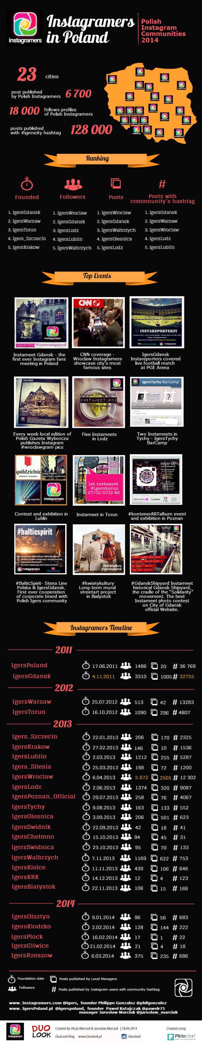 najpopularniejsze-instagramy-igerspoland-ranking-grupa-instagramers-polska-fotografia-mobilna-spolecznosc